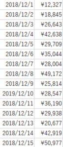 2018年12月売り上げ①