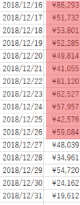2018年12月売り上げ②